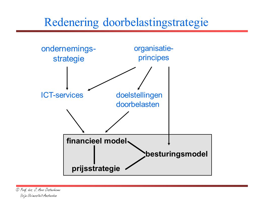 Redenering doorbelastingstrategie