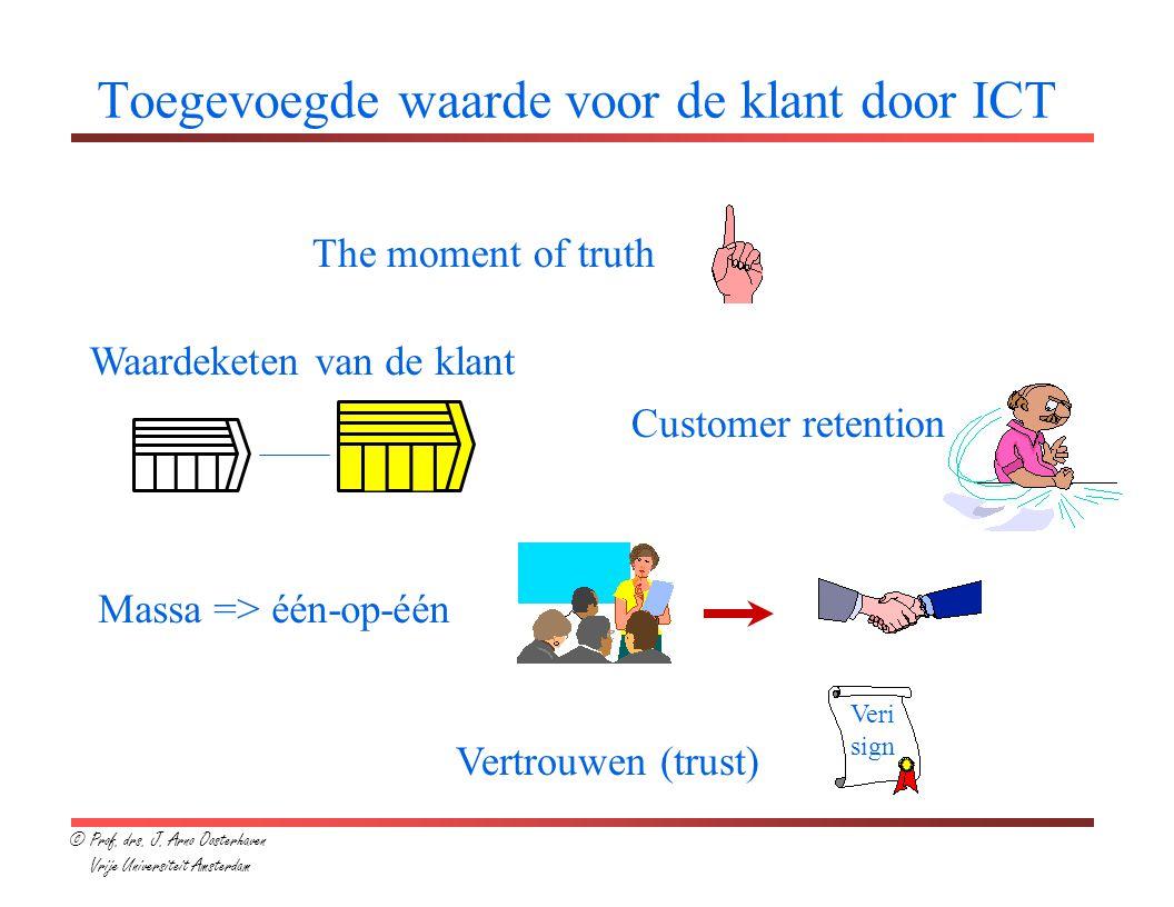 Toegevoegde waarde voor de klant door ICT