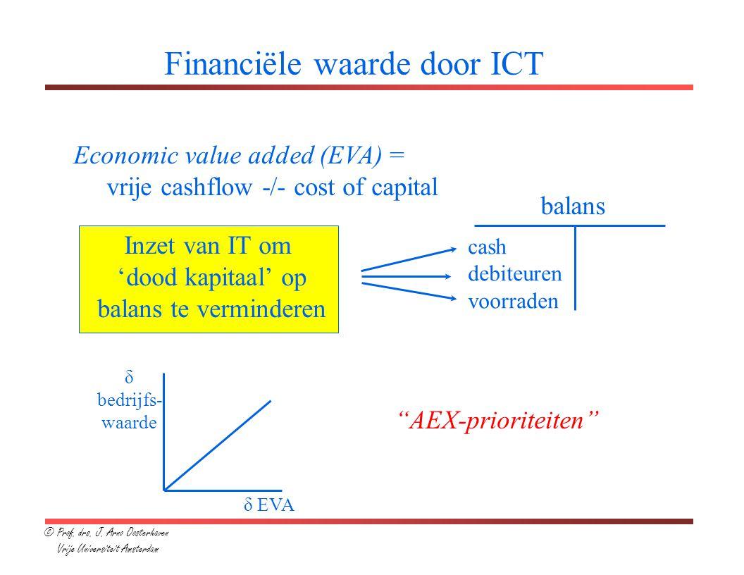 Financiële waarde door ICT