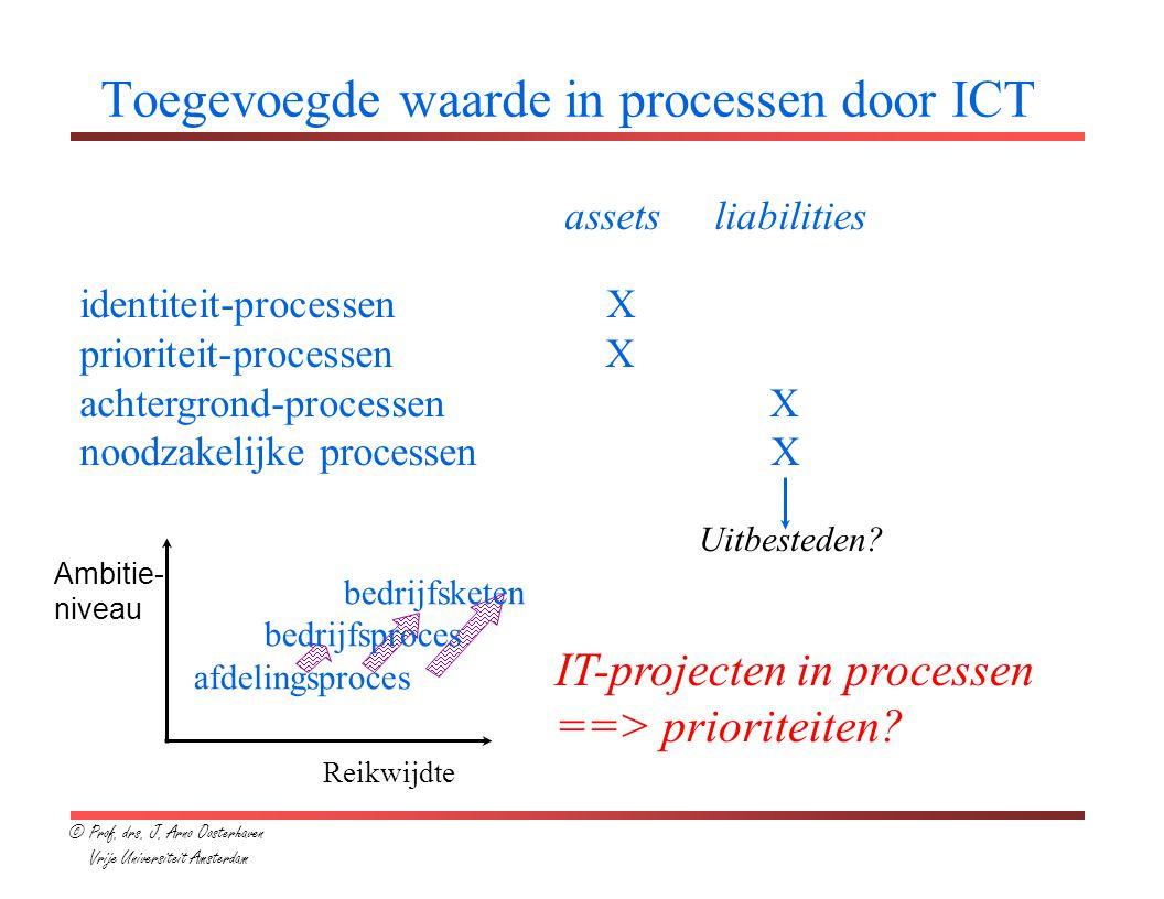 Toegevoegde waarde in processen door ICT
