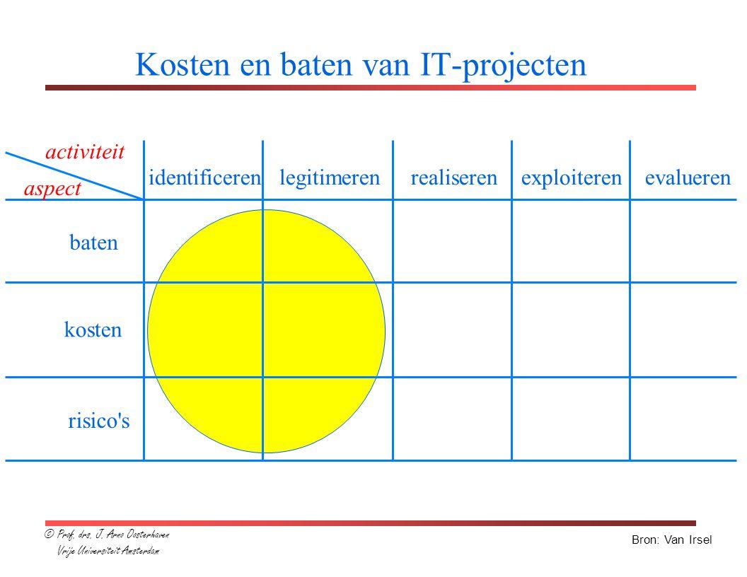 Kosten en baten van IT-projecten