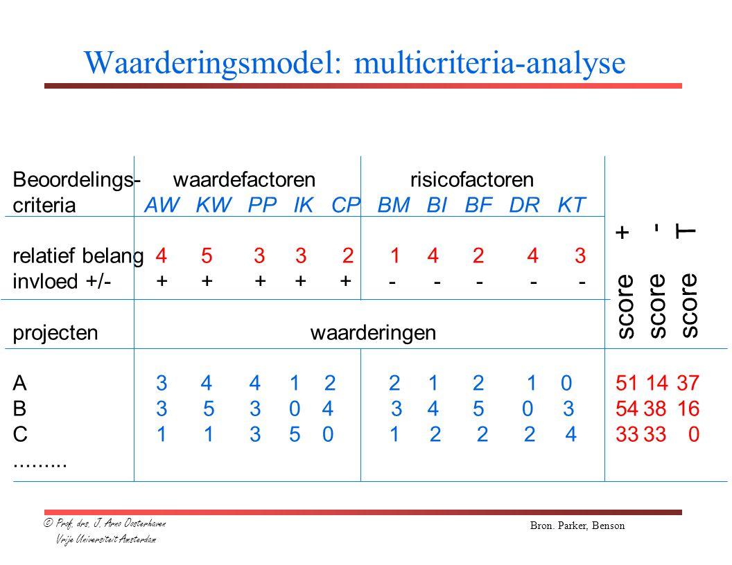 Waarderingsmodel: multicriteria-analyse