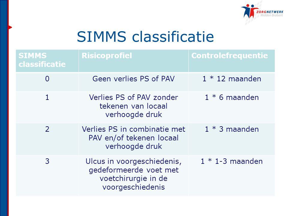 SIMMS classificatie SIMMS classificatie Risicoprofiel