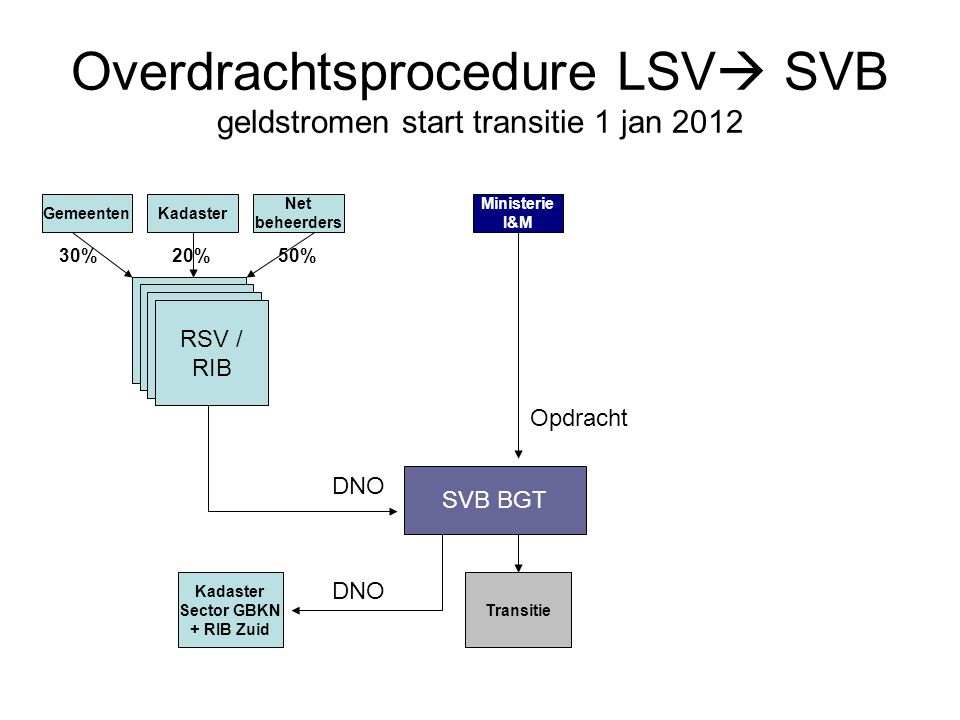Overdrachtsprocedure LSV SVB geldstromen start transitie 1 jan 2012