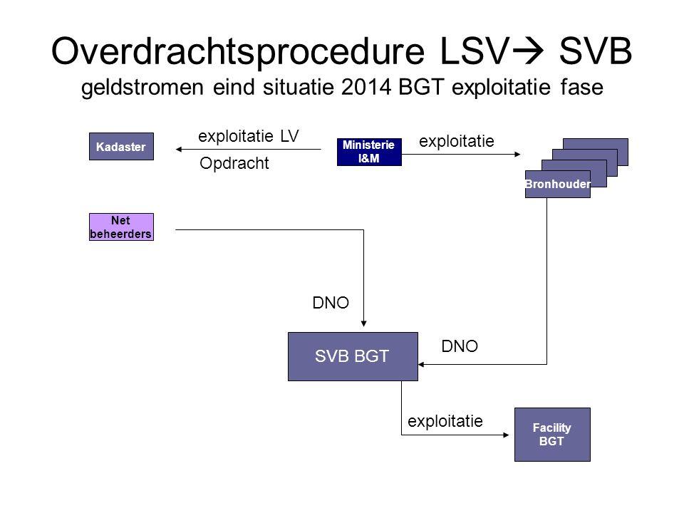Overdrachtsprocedure LSV SVB geldstromen eind situatie 2014 BGT exploitatie fase
