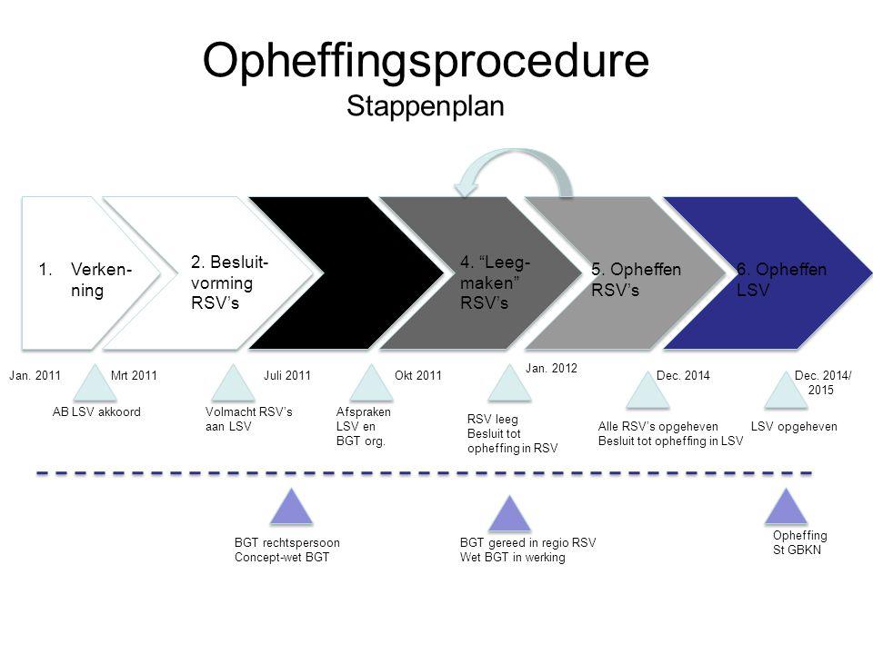 Opheffingsprocedure Stappenplan