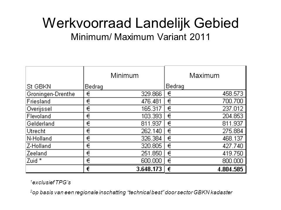 Werkvoorraad Landelijk Gebied Minimum/ Maximum Variant 2011