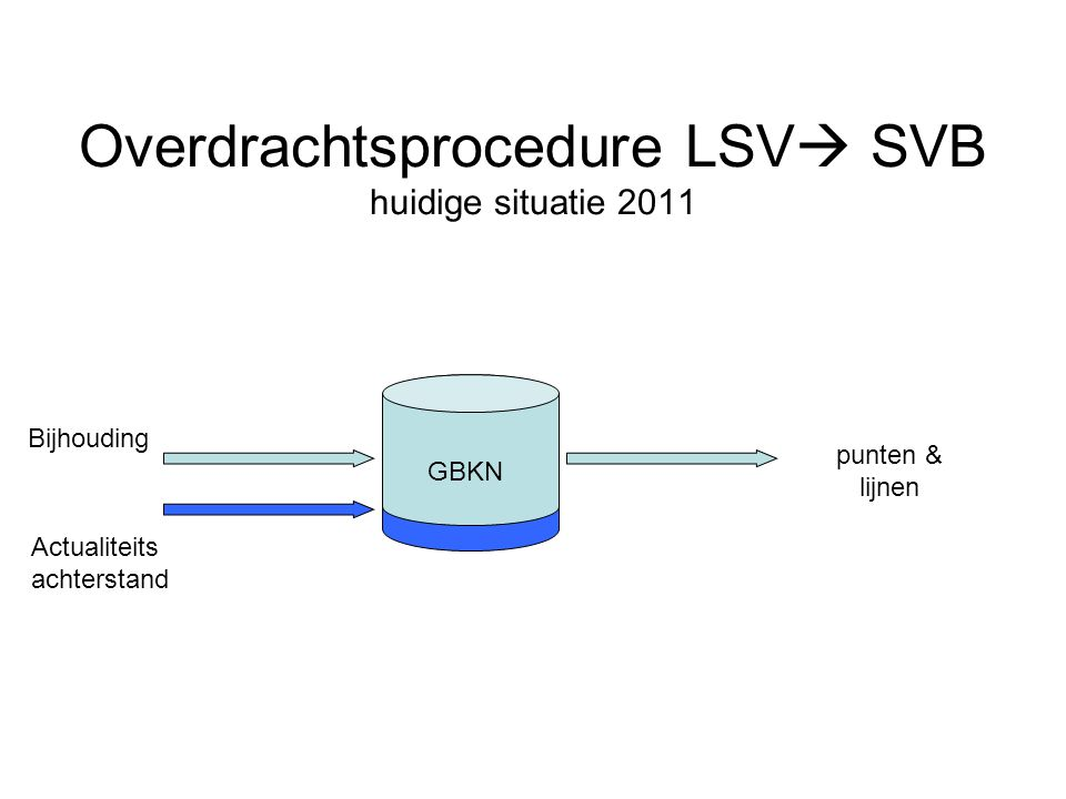Overdrachtsprocedure LSV SVB huidige situatie 2011