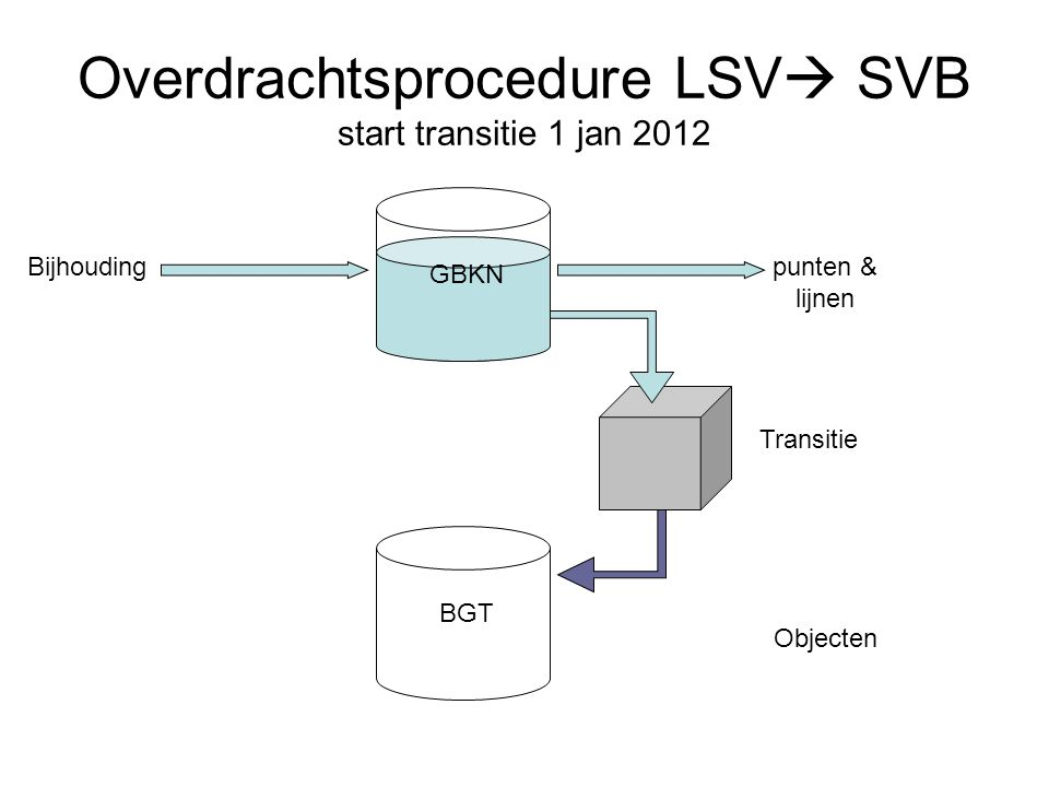 Overdrachtsprocedure LSV SVB start transitie 1 jan 2012