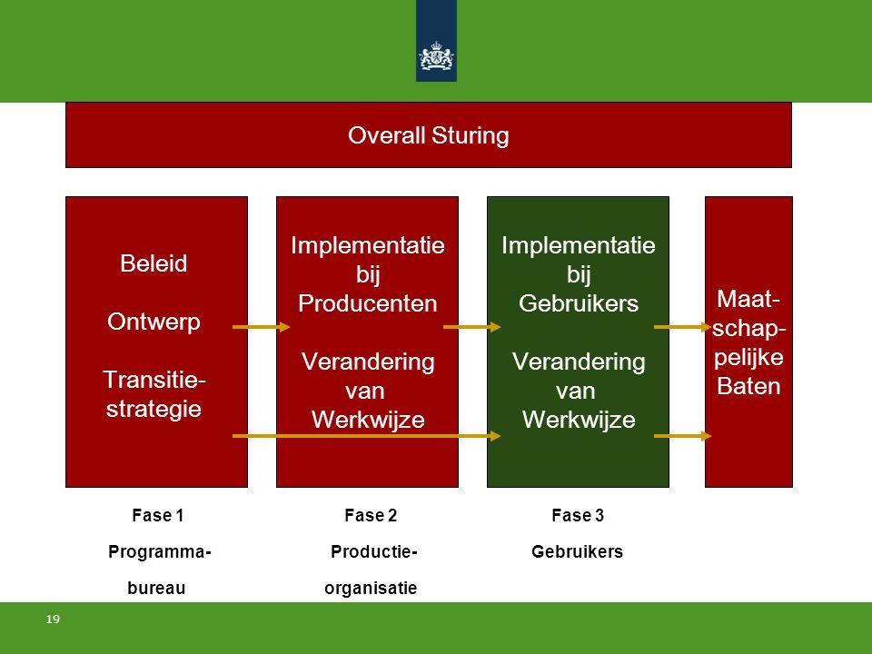 Overall Sturing Maat- schap- pelijke Baten Implementatie bij