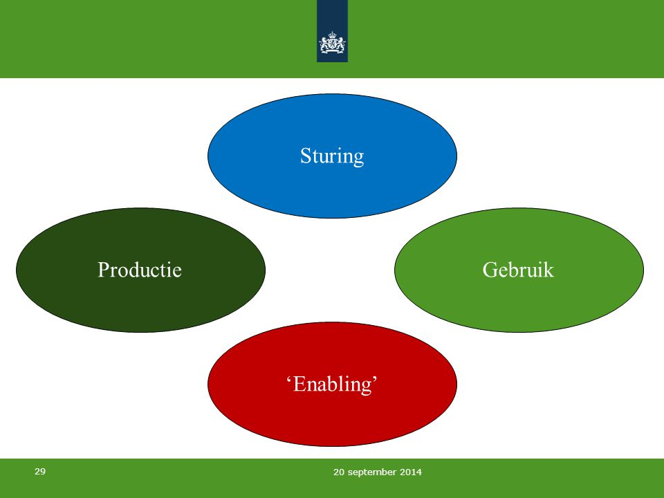 Sturing Productie Gebruik 'Enabling' 5 april 2017