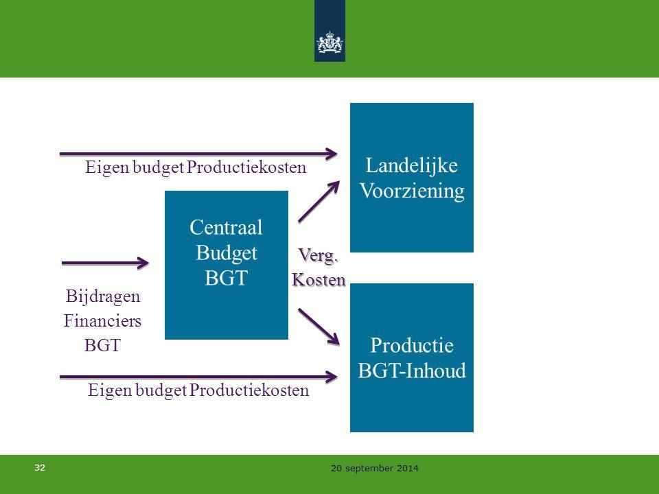 Landelijke Voorziening Centraal Budget BGT Productie BGT-Inhoud
