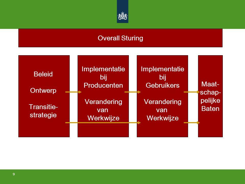 Overall Sturing Maat- schap- pelijke. Baten. Implementatie. bij. Producenten. Verandering. van.