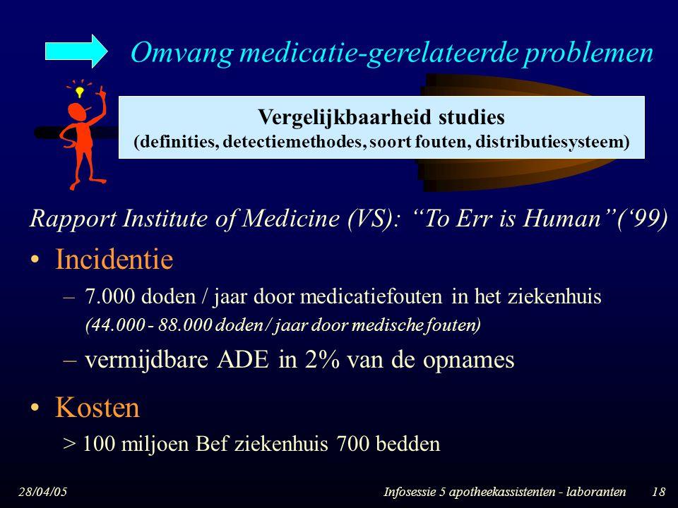 Omvang medicatie-gerelateerde problemen