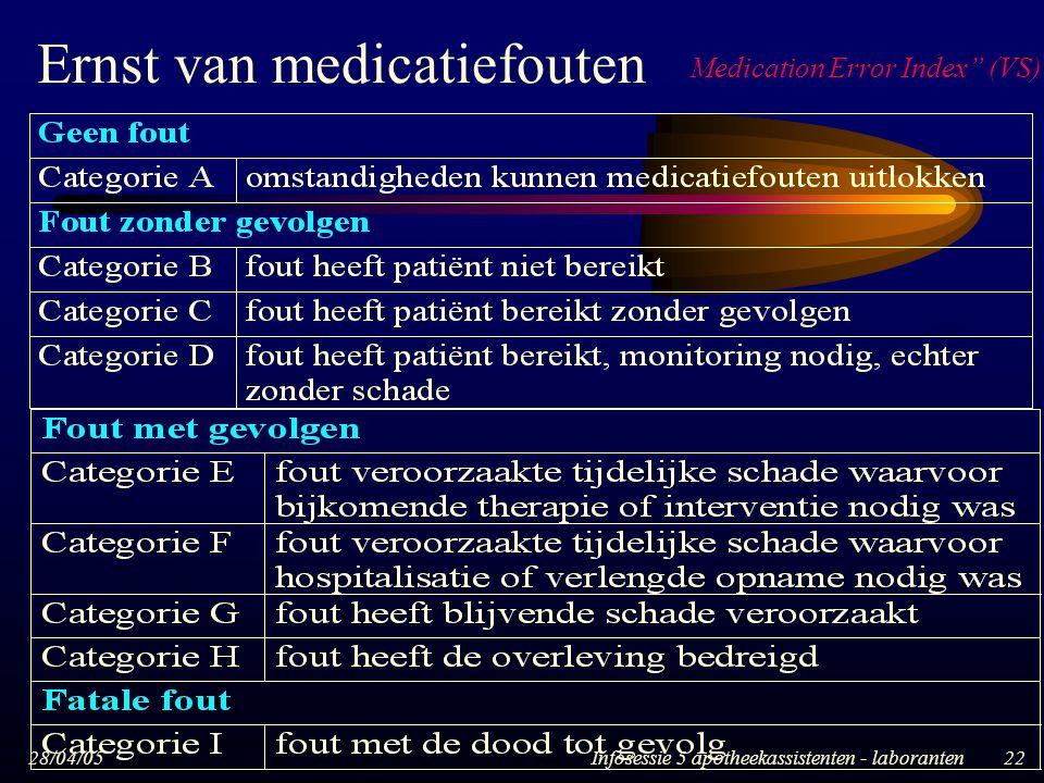 Ernst van medicatiefouten
