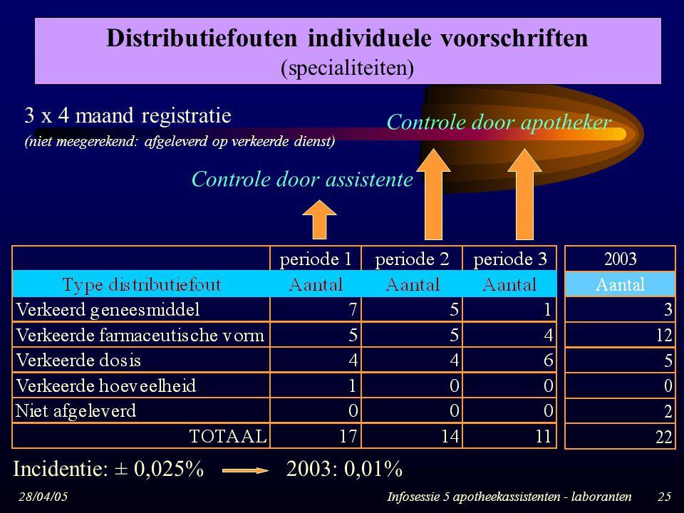 Distributiefouten individuele voorschriften (specialiteiten)