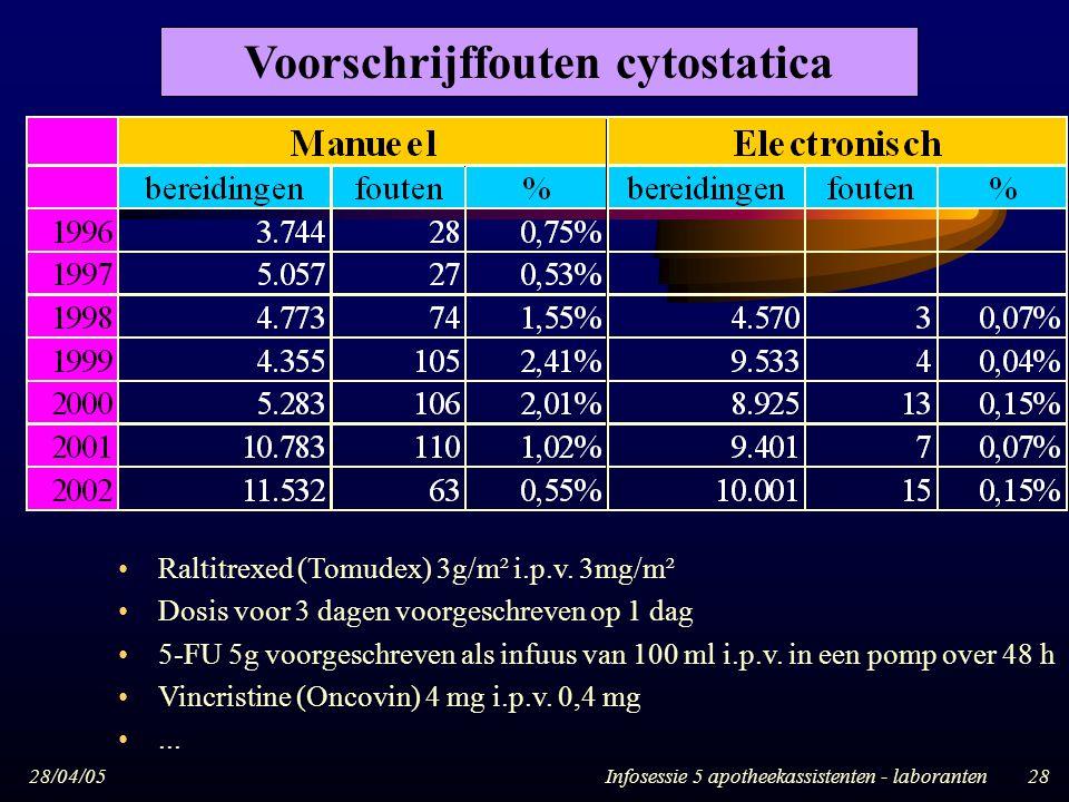 Voorschrijffouten cytostatica