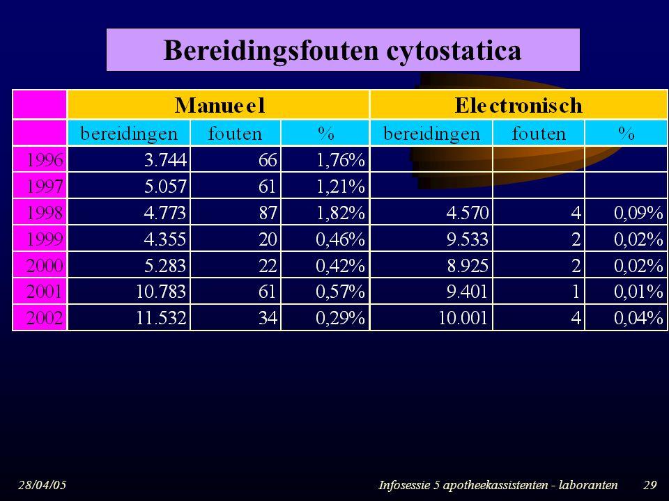 Bereidingsfouten cytostatica