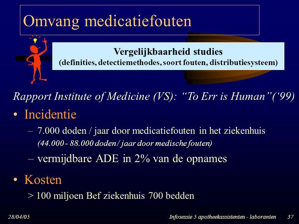 Omvang medicatiefouten