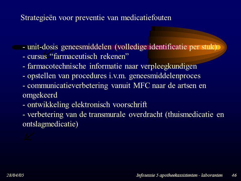   Strategieën voor preventie van medicatiefouten