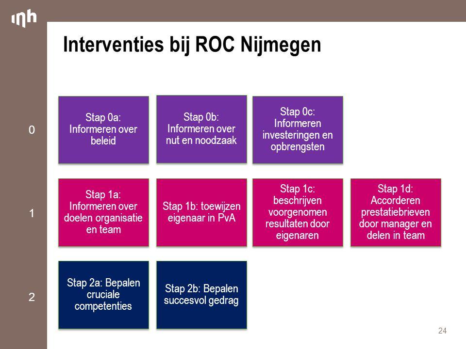 Interventies bij ROC Nijmegen