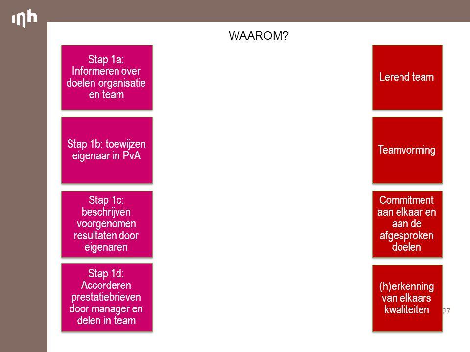 Stap 1a: Informeren over doelen organisatie en team Lerend team