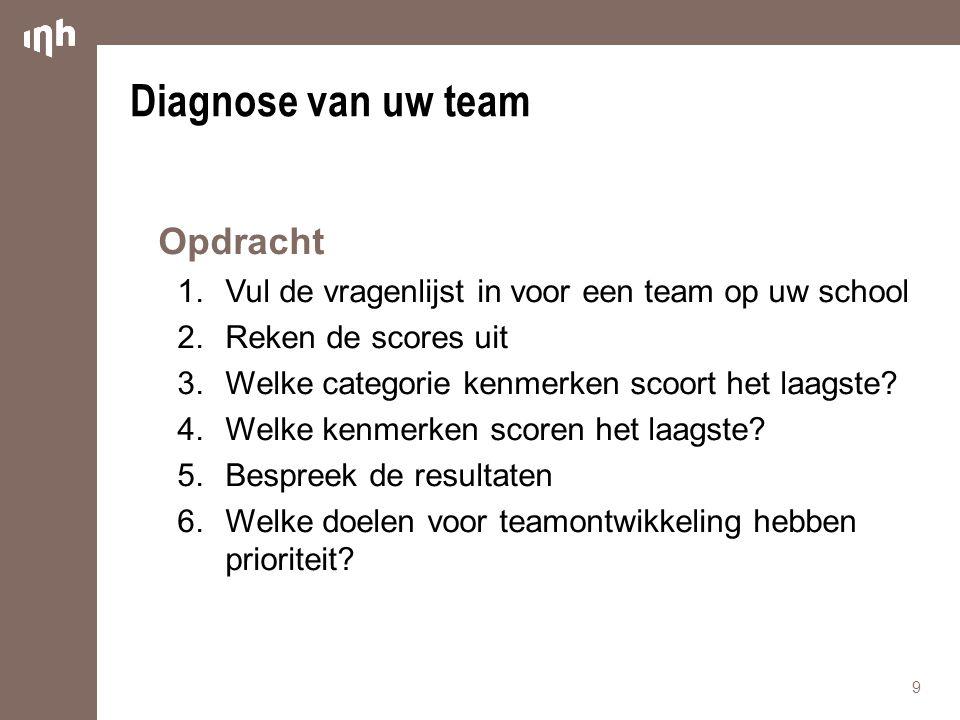 Diagnose van uw team Opdracht
