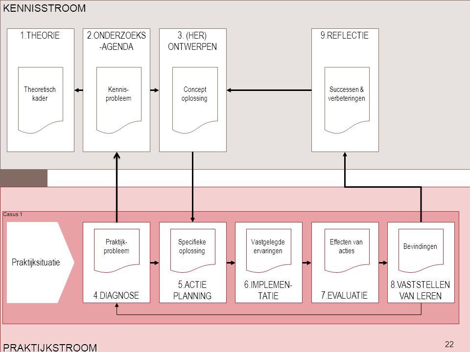Ontwerponderzoek als voorbeeld van praktijkgericht onderzoek ppt download - Hoe een studio van m te ontwikkelen ...