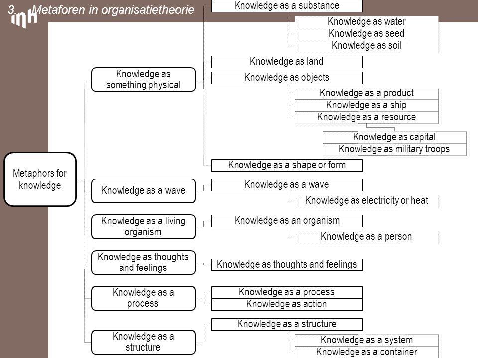 Metaforen in organisatietheorie