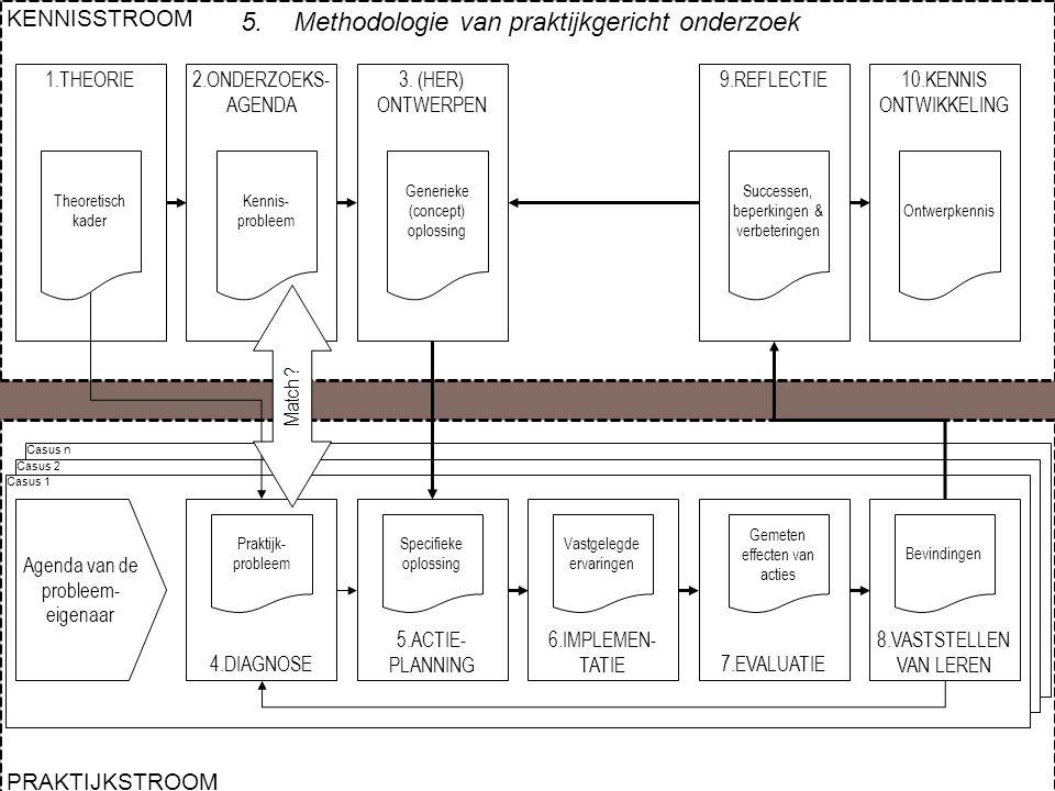 Methodologie van praktijkgericht onderzoek
