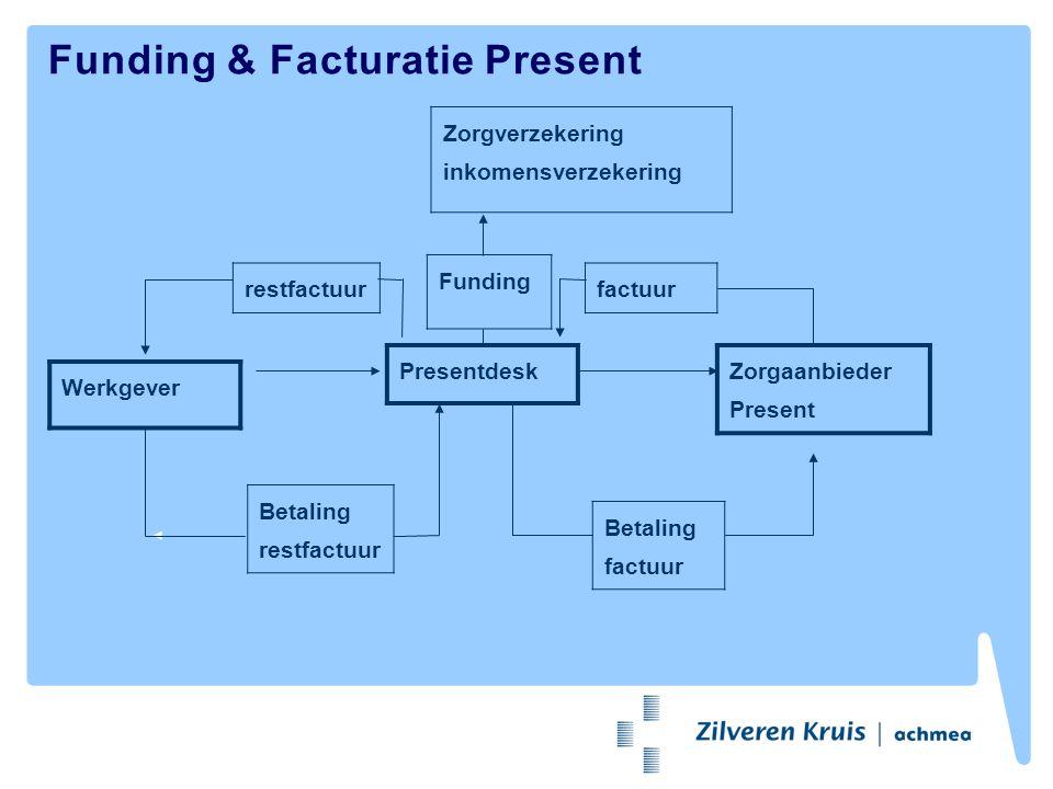 Funding & Facturatie Present