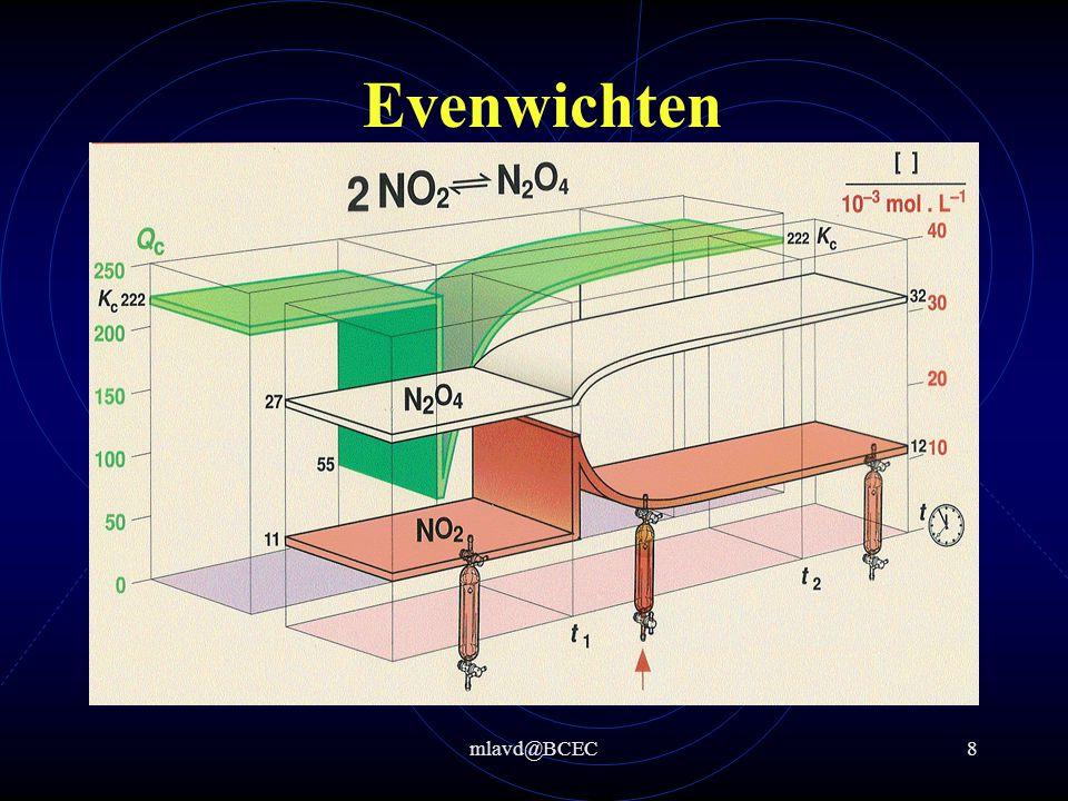 Evenwichten Bij verandering van de concentratie van een van de stoffen reageert het evenwicht zodat de 'verstoring' zo veel mogelijk opgeheven wordt.