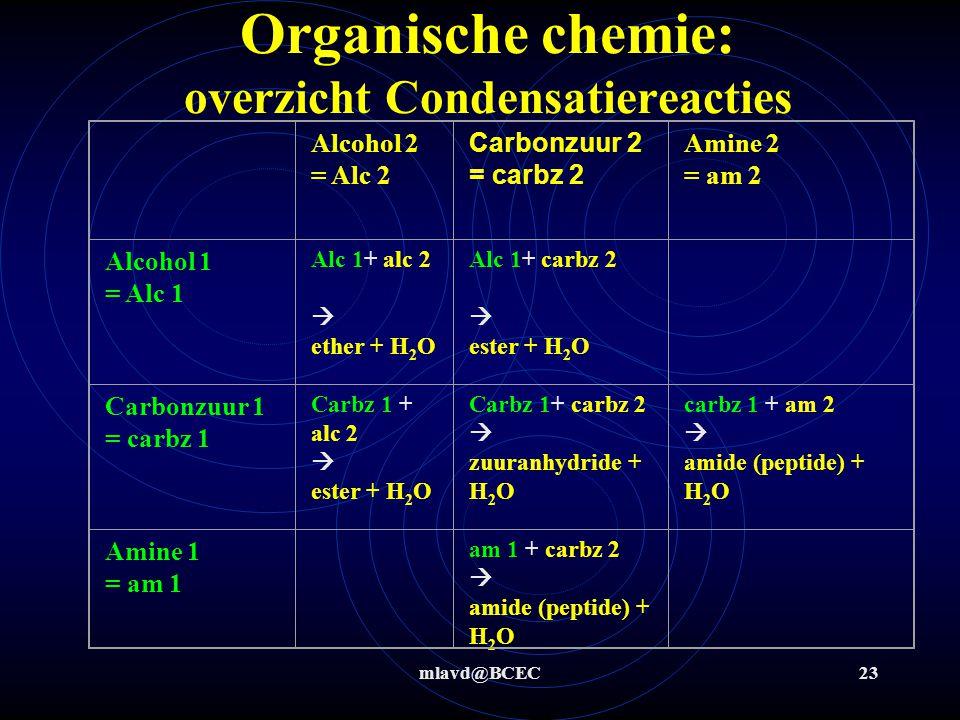 Organische chemie: overzicht Condensatiereacties