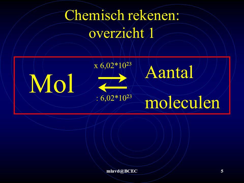 Chemisch rekenen: overzicht 1
