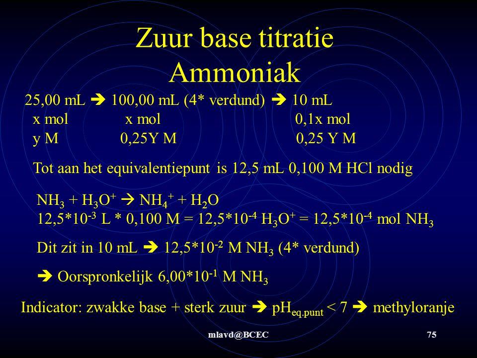 Zuur base titratie Ammoniak