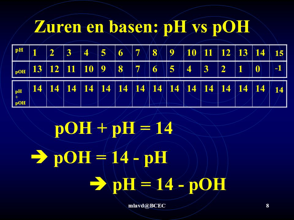 Zuren en basen: pH vs pOH