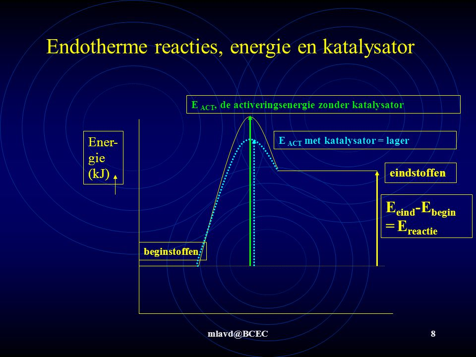 Endotherme reacties, energie en katalysator