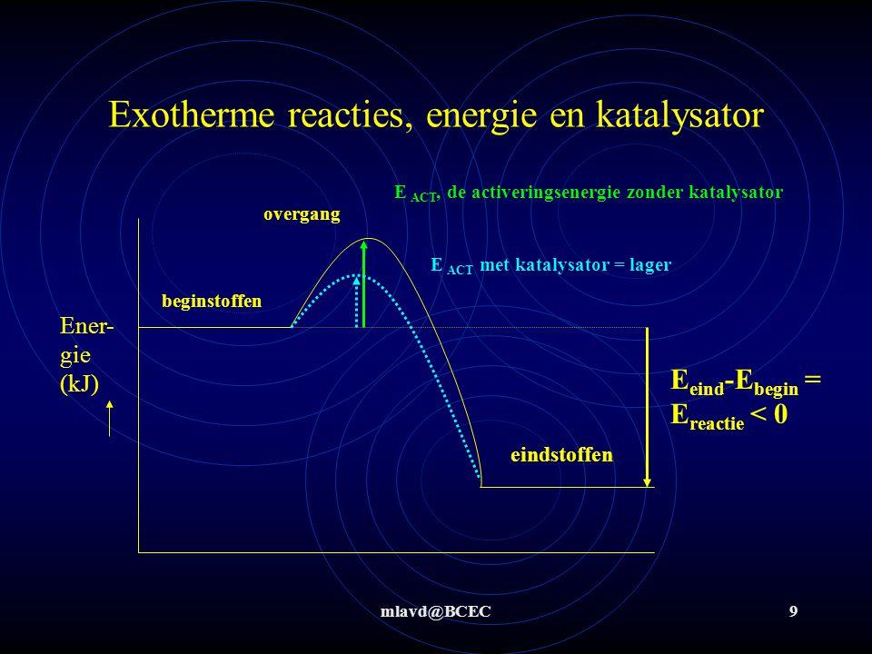Exotherme reacties, energie en katalysator