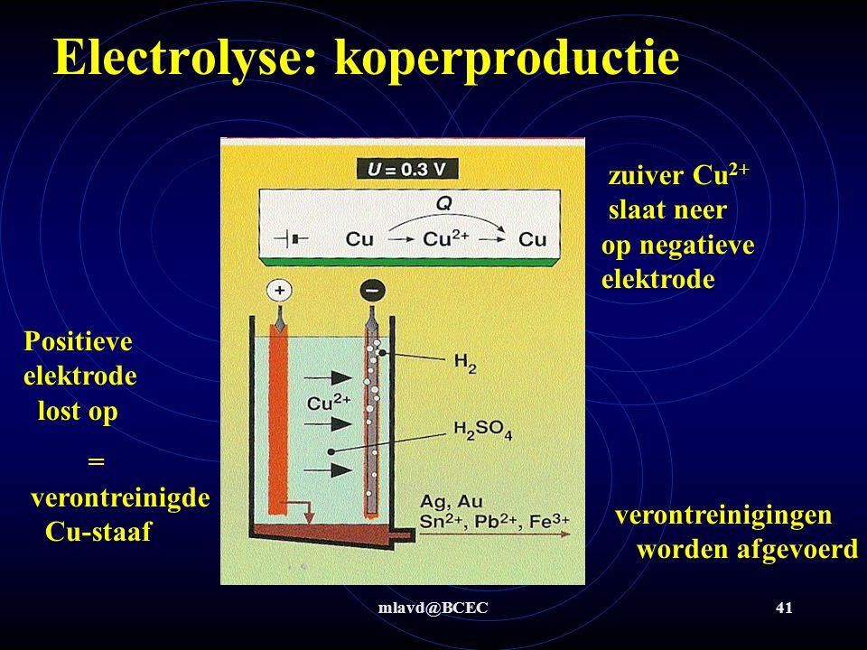 Electrolyse: koperproductie