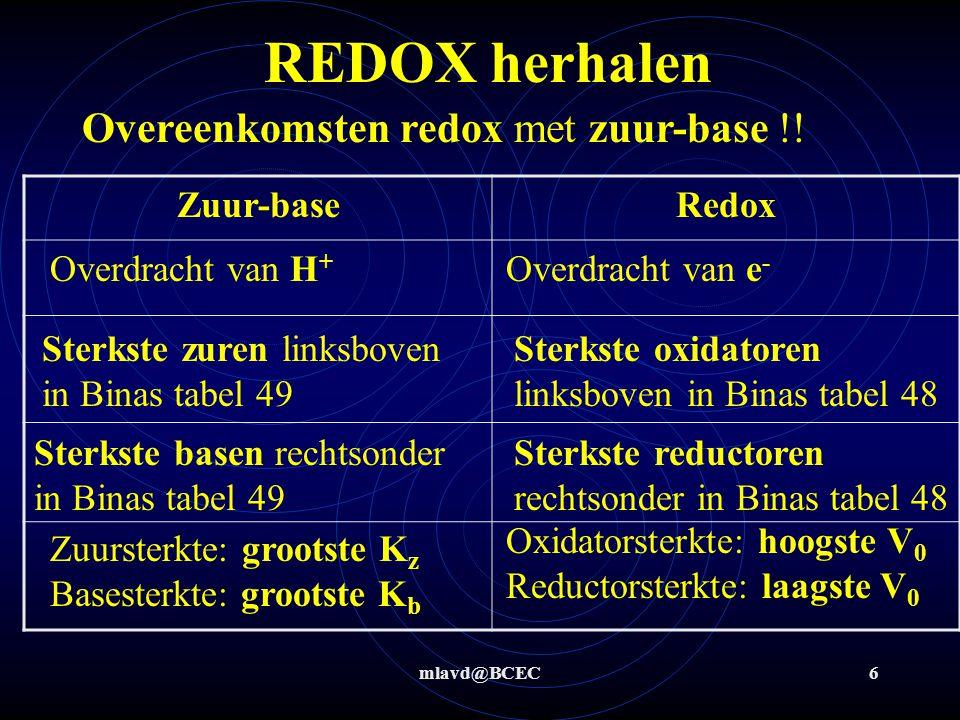 REDOX herhalen Overeenkomsten redox met zuur-base !! Zuur-base Redox