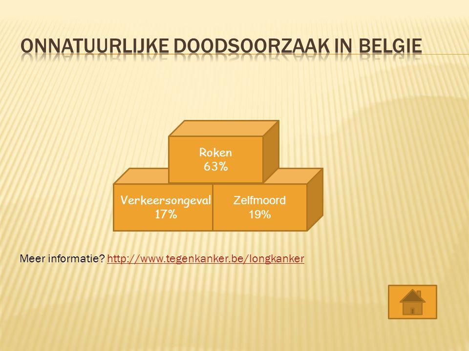 onnatuurlijke doodsoorzaak in belgie