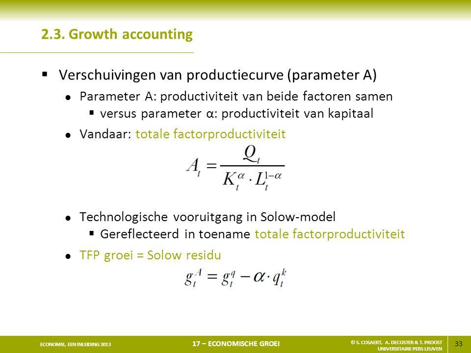 Verschuivingen van productiecurve (parameter A)