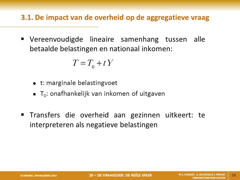3.1. De impact van de overheid op de aggregatieve vraag