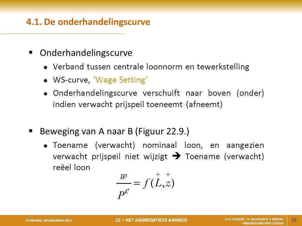4.1. De onderhandelingscurve
