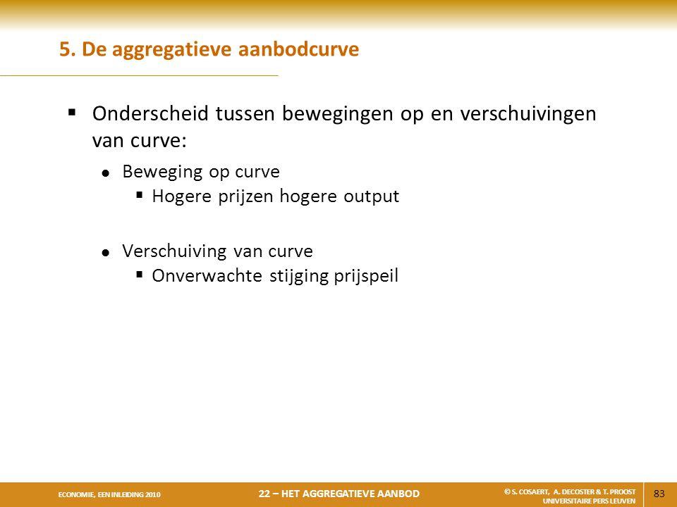 5. De aggregatieve aanbodcurve