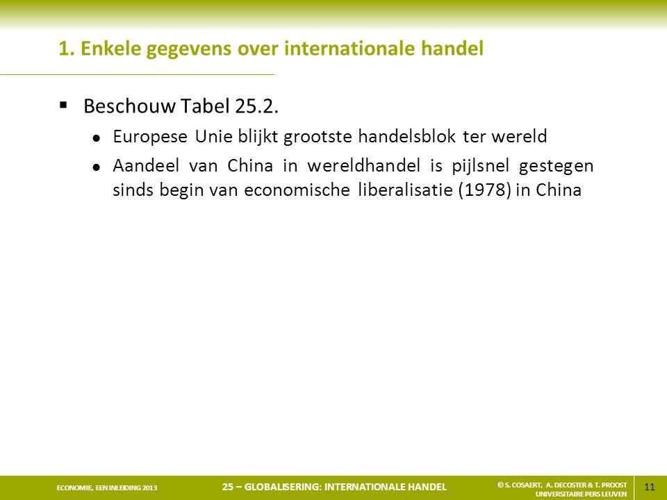 1. Enkele gegevens over internationale handel