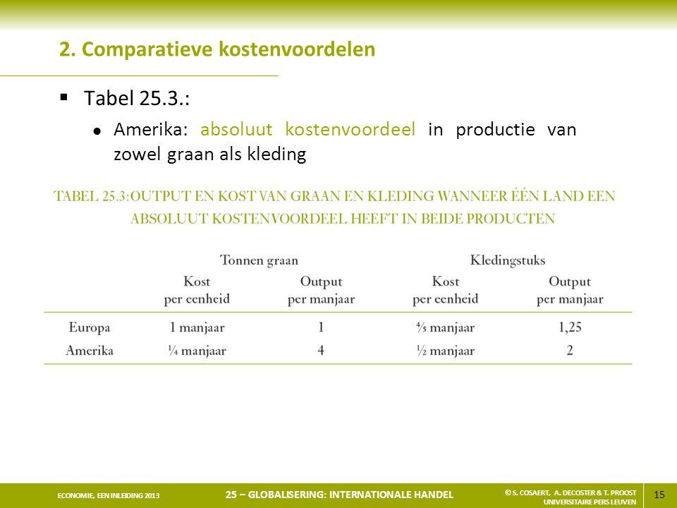 2. Comparatieve kostenvoordelen