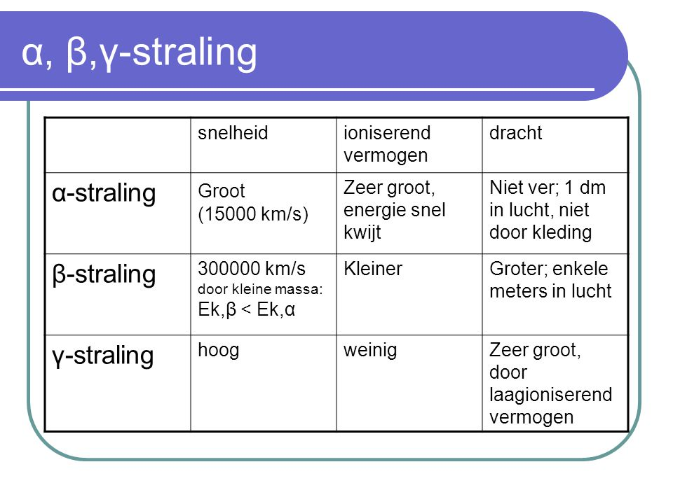 α, β,γ-straling α-straling β-straling γ-straling snelheid
