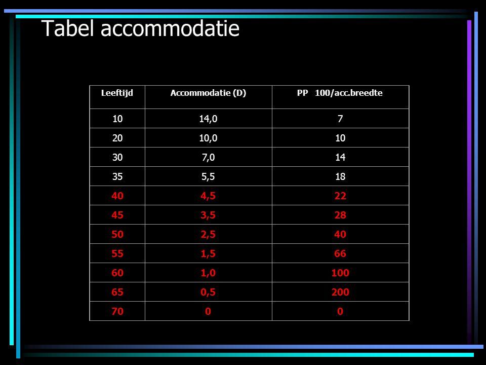 Tabel accommodatie Leeftijd. Accommodatie (D) PP 100/acc.breedte. 10. 14,0. 7. 20. 10,0. 30.