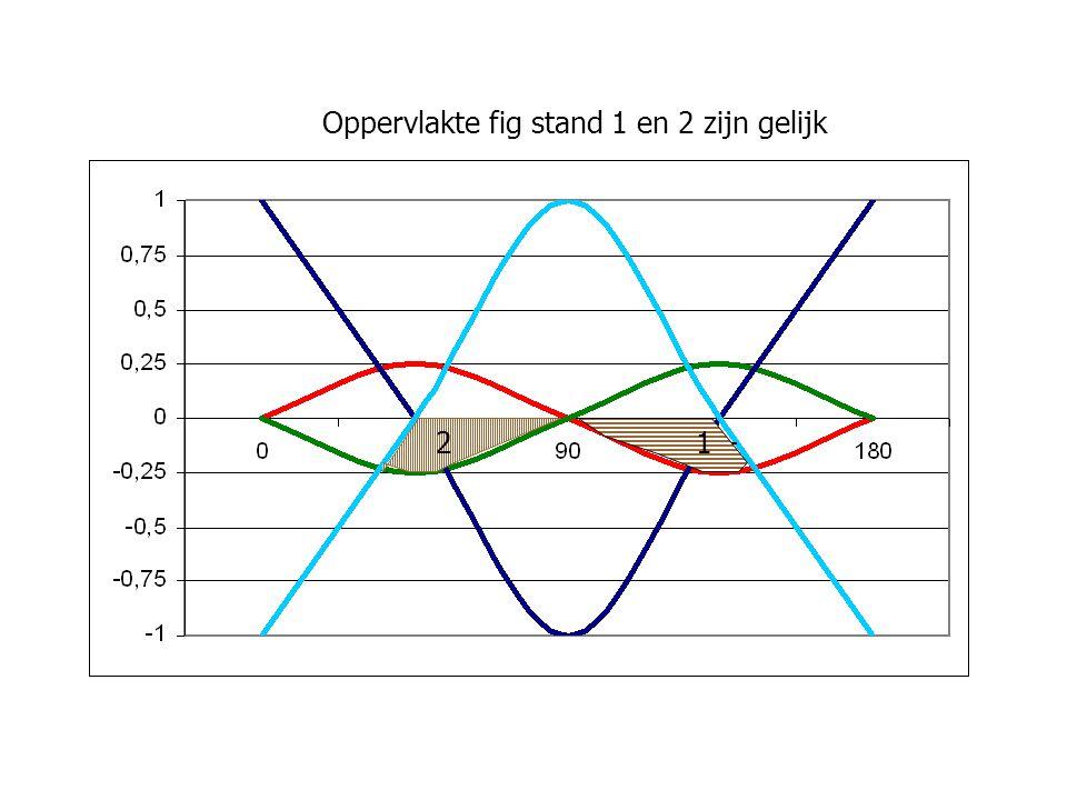Oppervlakte fig stand 1 en 2 zijn gelijk